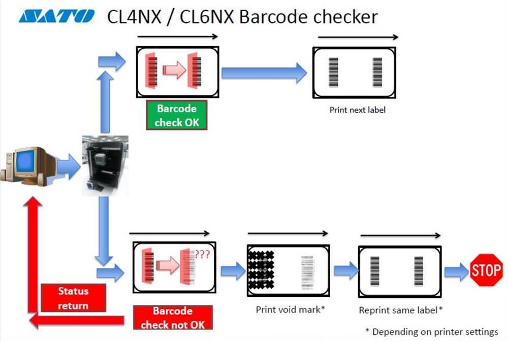 imprimante SATO CL4NX CL6NX